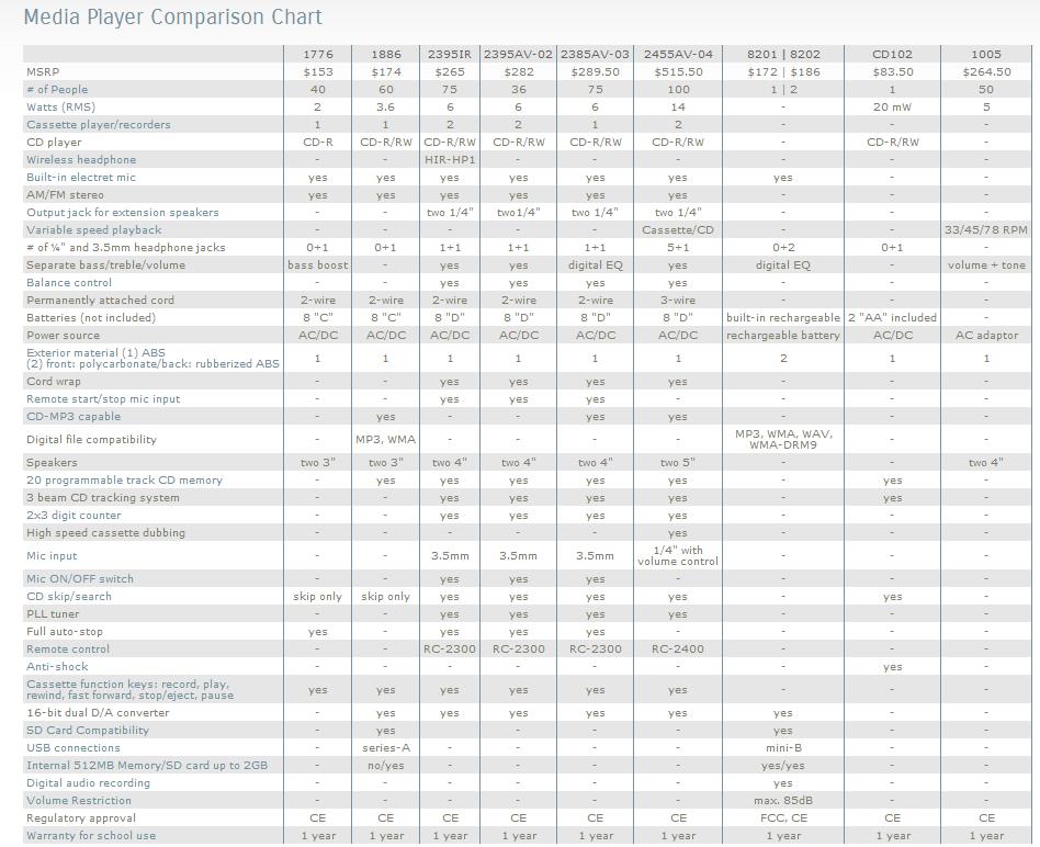 comparison chart maker