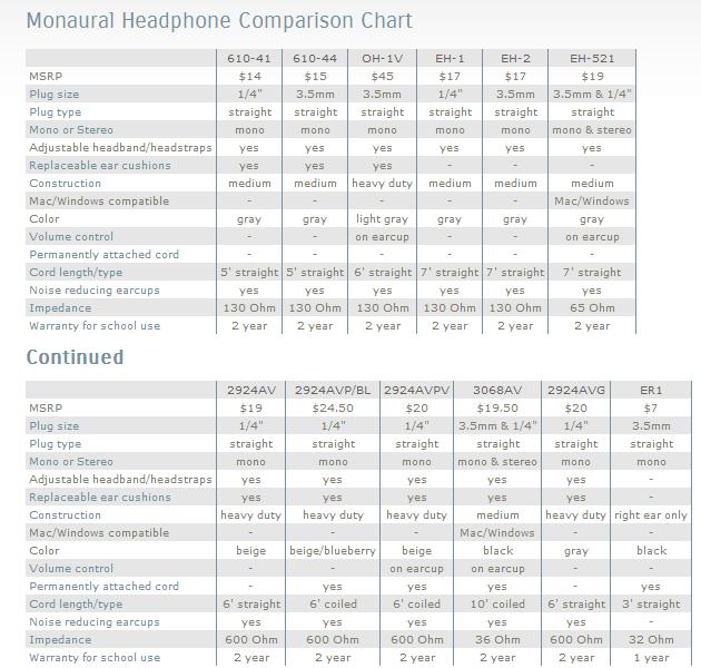 Califone 3068AV Switchable Stereo/Mono Headphones l Califone ...